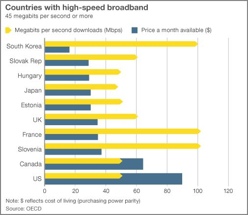 countries with high-speed broadband