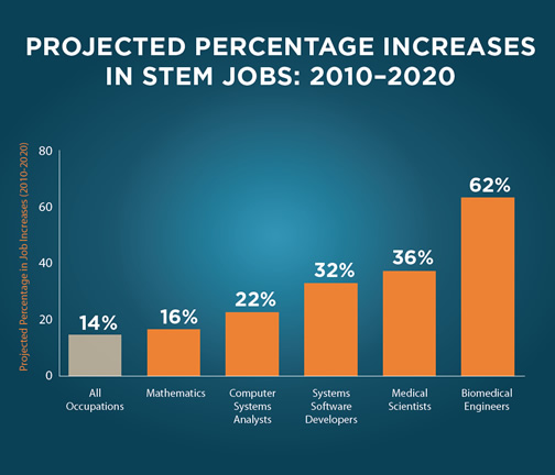 Projected STEM Job Growth